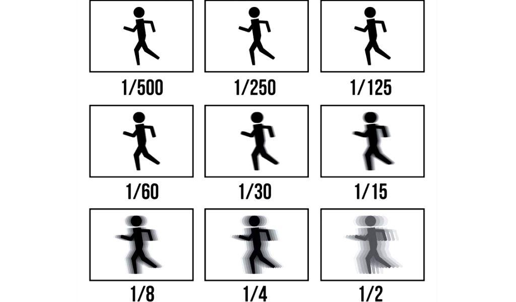 Ảnh hưởng của tốc độ màn trập